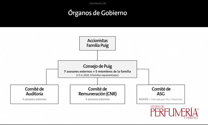 Órganos de Gobierno de Puig